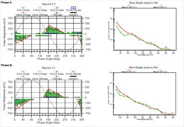 Iris Power PD Monitor Identifies Gradient Partial Discharges