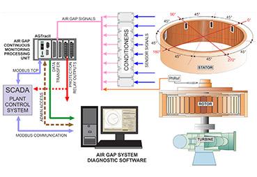 Iris Power | Rotor and Stator Geometry Analysis using Air Gap Monitoring Figure 1