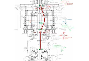 Iris Power | Rotor and Stator Geometry Analysis Using Air Gap Monitoring | Figure 7. Dynamic shaft centerline