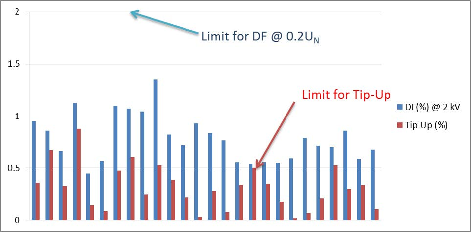 Figure 2. Dissipation factor % and tip-up %results for 26 groups of coils and bars manufactured using Process A.