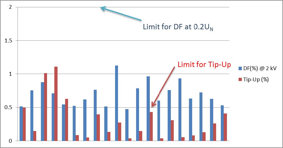 Figure 3. Dissipation factor % and tip-up % results for 20 groups of coils and bars manufactured using Process B.