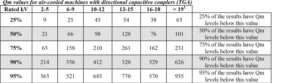 Iris Power | Partial Discharge Severity Tables | Qm values for air-cooled machines with directional capacitive couplers (TGA)