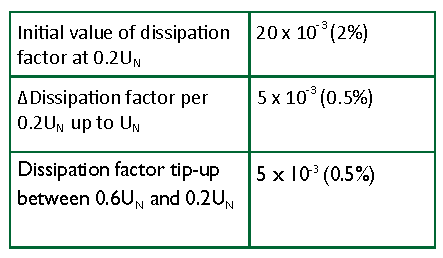 TABLE I. Dissipation Factor Limits