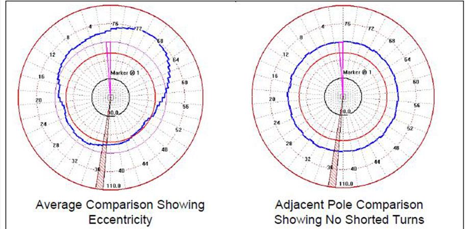 Average-Comparison-Showing Eccentricity