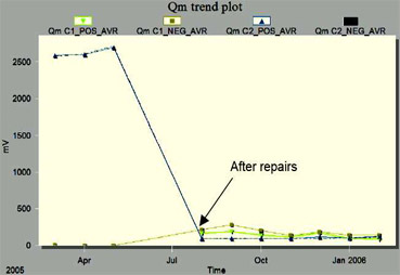 Iris Power Case Study BCH End Winding Discharge Figure 2
