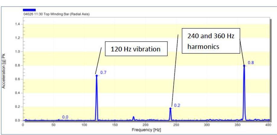 Online Vibration Response Winding.