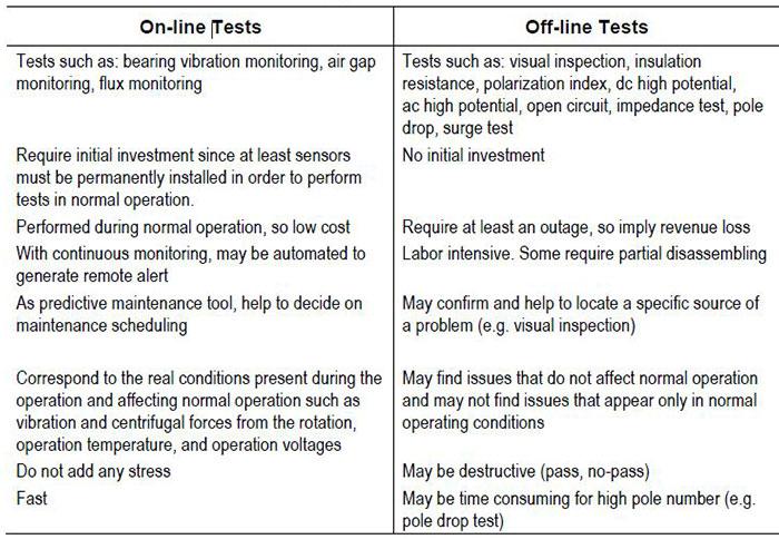 Online-vs-offline-test