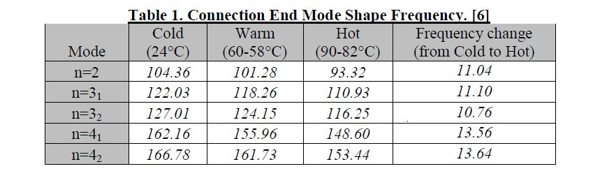 Connection End Mode Shape Frequency.