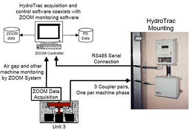 HydroTrac-Monitoring-System-and-VibroSystM-ZOOM