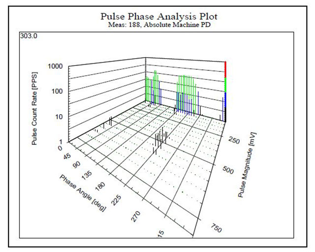 PD-activity-with-high-magnitudes