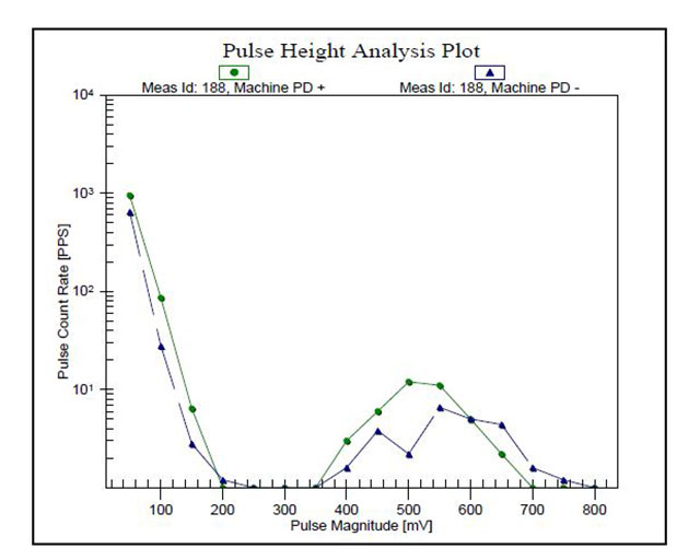 extensive-PD-activity-with-high-magnitudes-up-to-800mV