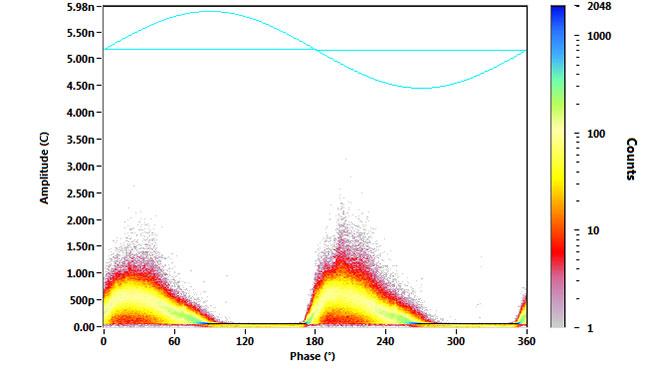 LF off-line PD test