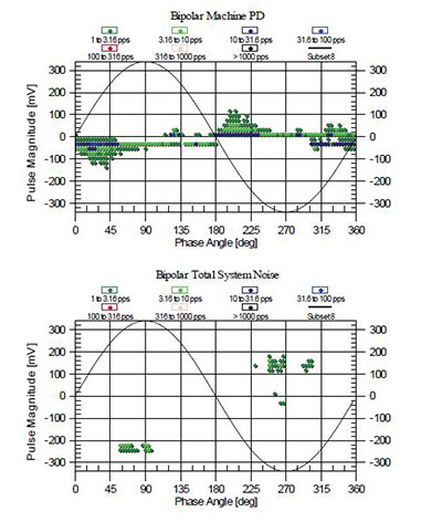 plot-shows-the-stator-winding-PD-activity-versus-AC-phase-position,