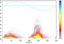 DC Polarization - Depolarization