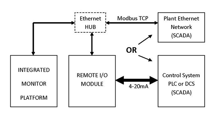 Qualitrol Small Oil Level Indicator Qualitrol Corp Qualitrol - Qualitrol liquid level gauge wiring diagram